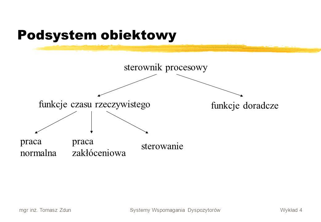 Wykład 4 Systemy Wspomagania Dyspozytorów mgr inż. Tomasz Zdun Podsystem obiektowy sterownik procesowy funkcje czasu rzeczywistego funkcje doradcze pr