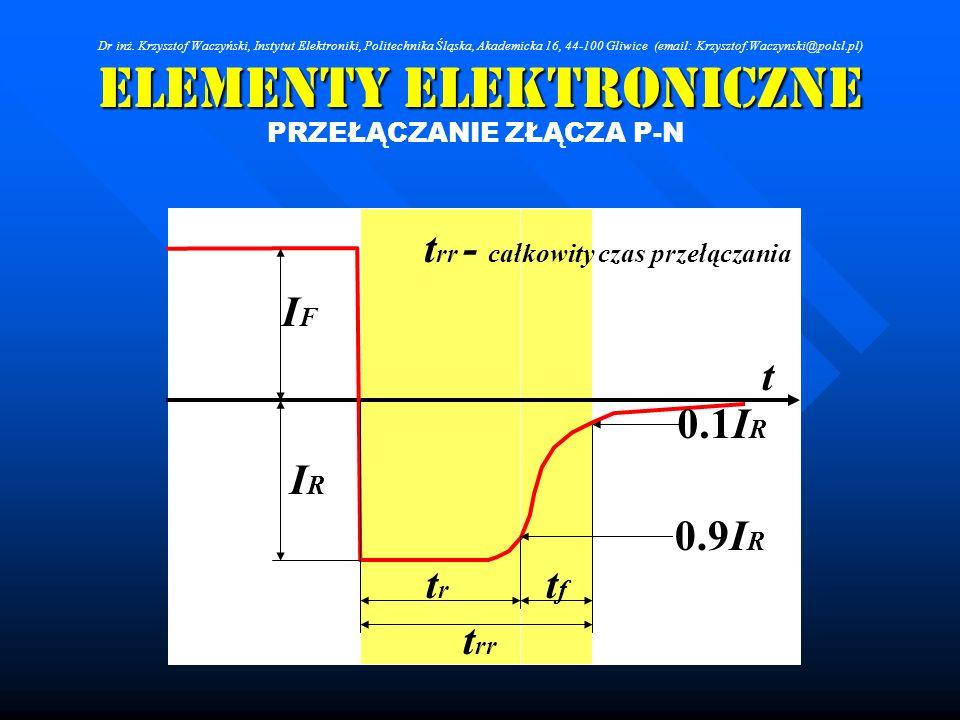 Elementy Elektroniczne PRZEŁĄCZANIE ZŁĄCZA P-N t rr trtr tftf 0.9I R 0.1I R IRIR IFIF t rr - całkowity czas przełączania t Dr inż. Krzysztof Waczyński