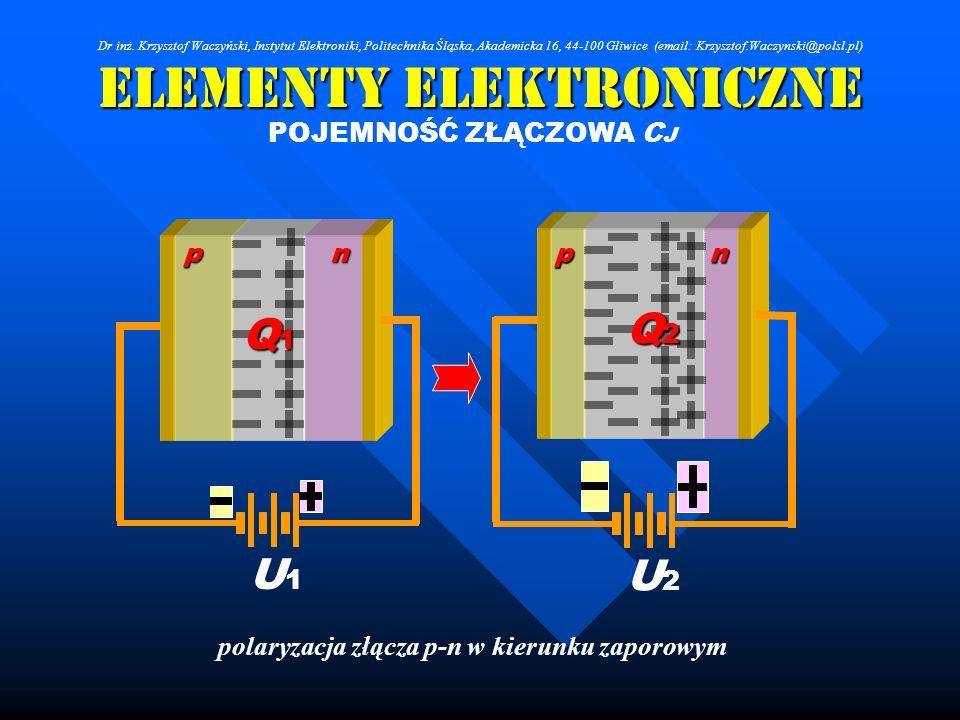 Elementy Elektroniczne POJEMNOŚĆ ZŁĄCZOWA C J U1U1 np Q1Q1Q1Q1 U2U2 np Q2Q2Q2Q2 polaryzacja złącza p-n w kierunku zaporowym Dr inż. Krzysztof Waczyńsk