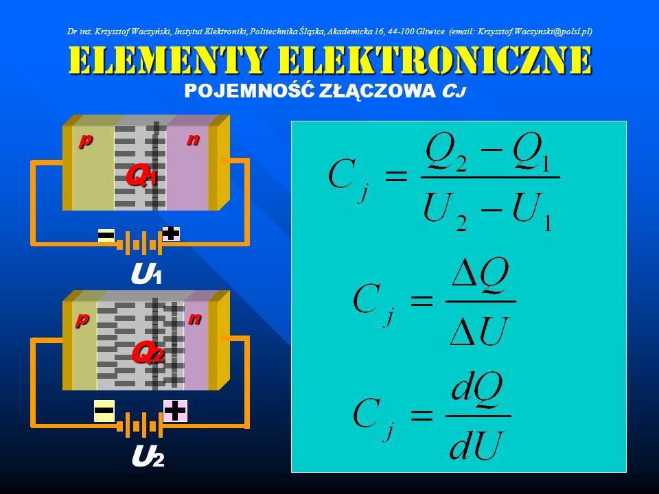 Elementy Elektroniczne POJEMNOŚĆ ZŁĄCZOWA C J U1U1 np Q1Q1Q1Q1 U2U2 np Q2Q2Q2Q2 Dr inż. Krzysztof Waczyński, Instytut Elektroniki, Politechnika Śląska
