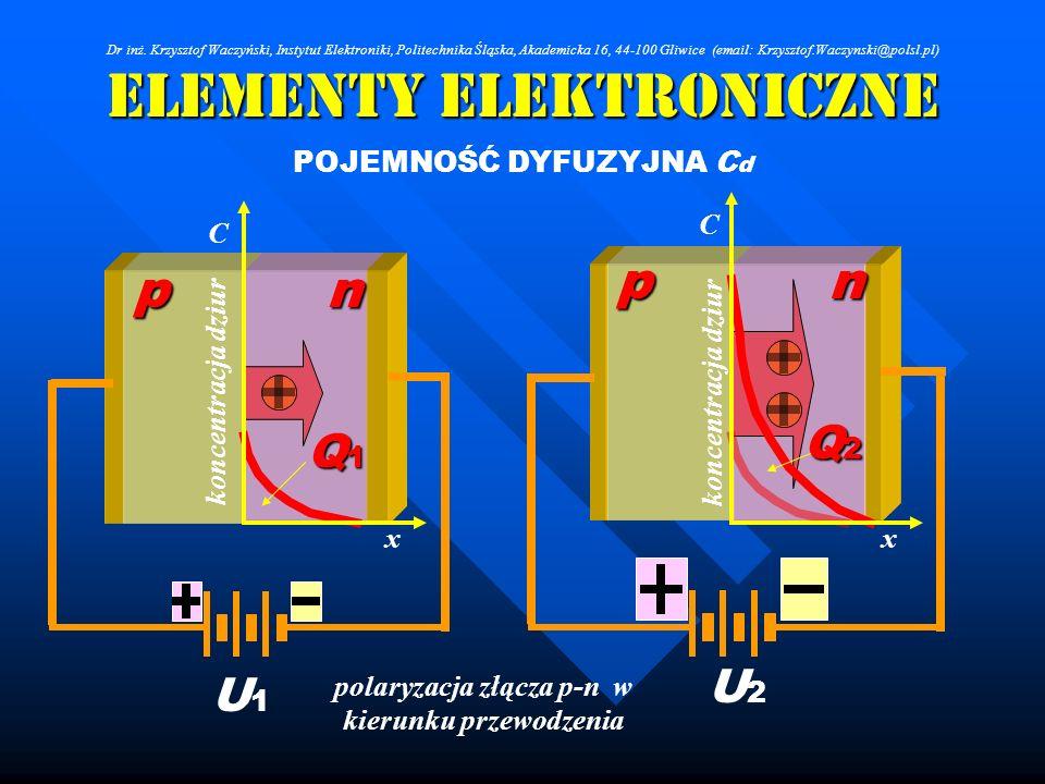 Elementy Elektroniczne POJEMNOŚĆ DYFUZYJNA C d np C x koncentracja dziur Q1Q1Q1Q1 U1U1 np C x Q2Q2Q2Q2 U2U2 polaryzacja złącza p-n w kierunku przewodz