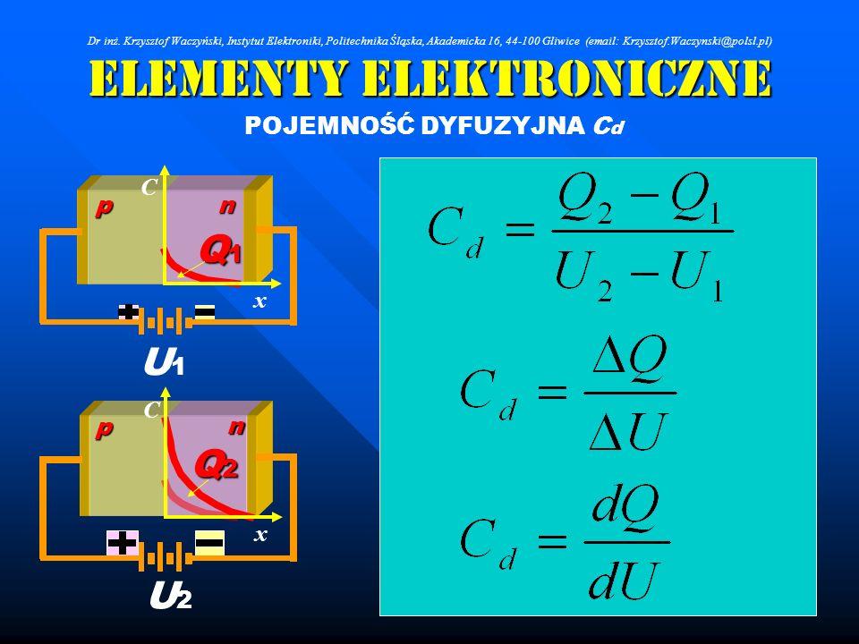 Elementy Elektroniczne np C x Q1Q1Q1Q1 U1U1 n p C x Q2Q2Q2Q2 U2U2 POJEMNOŚĆ DYFUZYJNA C d Dr inż. Krzysztof Waczyński, Instytut Elektroniki, Politechn