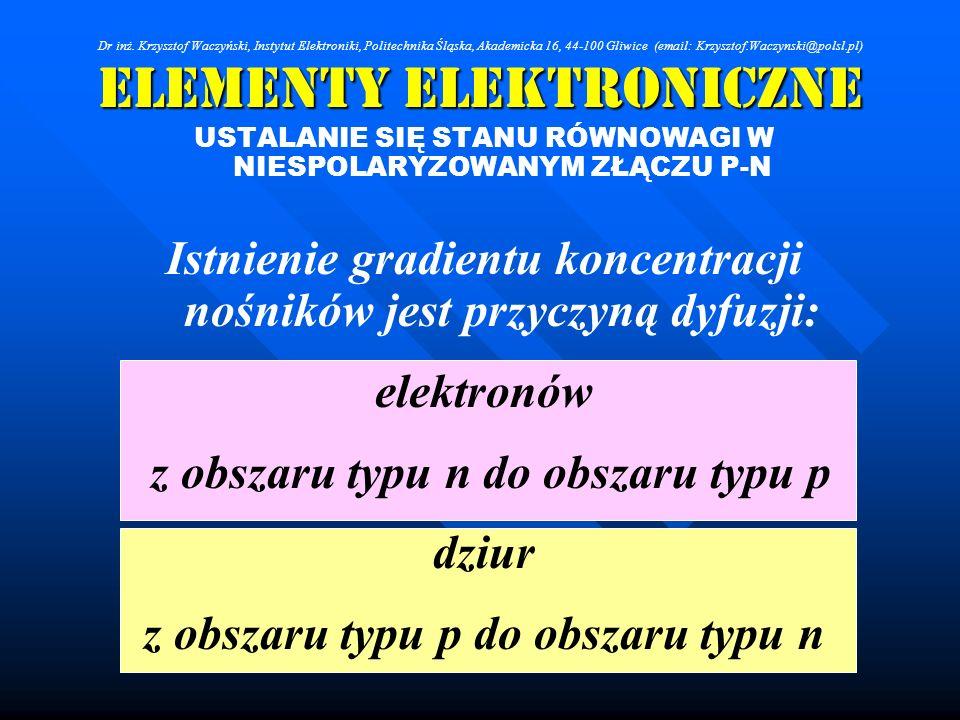 Elementy Elektroniczne USTALANIE SIĘ STANU RÓWNOWAGI W NIESPOLARYZOWANYM ZŁĄCZU P-N Istnienie gradientu koncentracji nośników jest przyczyną dyfuzji:
