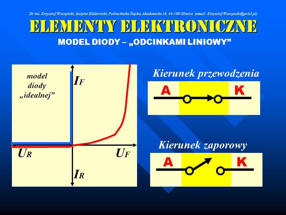 Elementy Elektroniczne MODEL DIODY – ODCINKAMI LINIOWY UFUF URUR IFIF IRIR AK Kierunek przewodzenia Kierunek zaporowy model diody idealnej AK Dr inż.