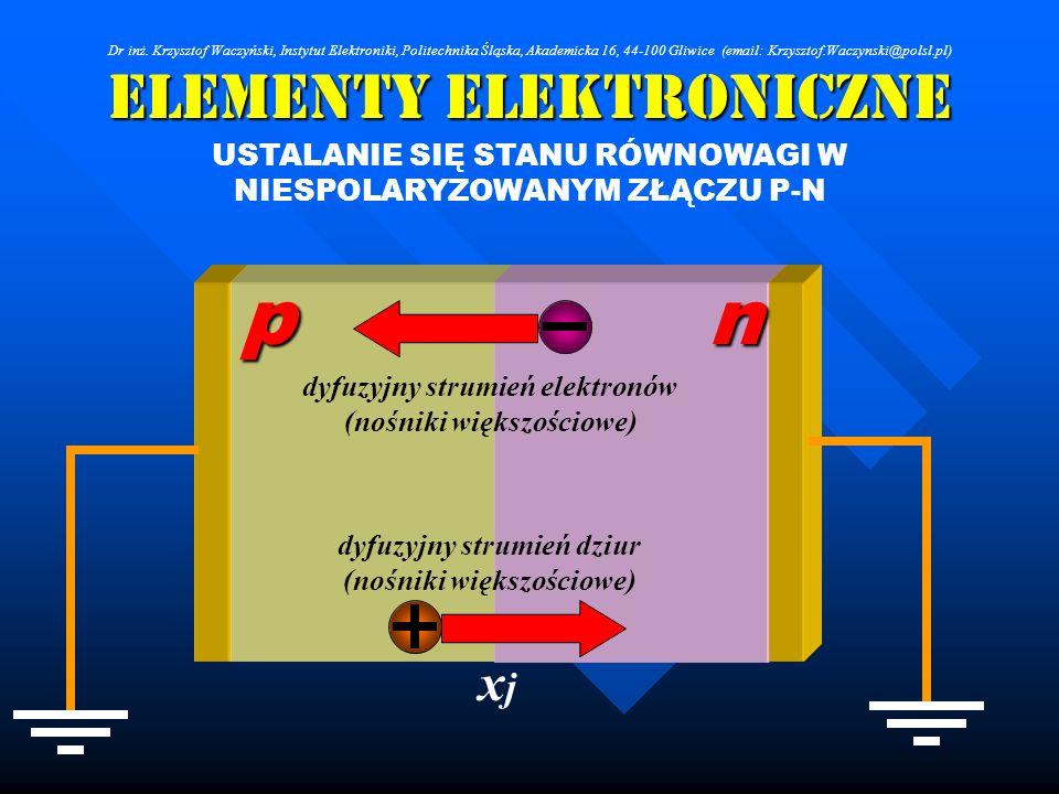 Elementy Elektroniczne USTALANIE SIĘ STANU RÓWNOWAGI W NIESPOLARYZOWANYM ZŁĄCZU P-N dyfuzyjny strumień elektronów (nośniki większościowe) dyfuzyjny st