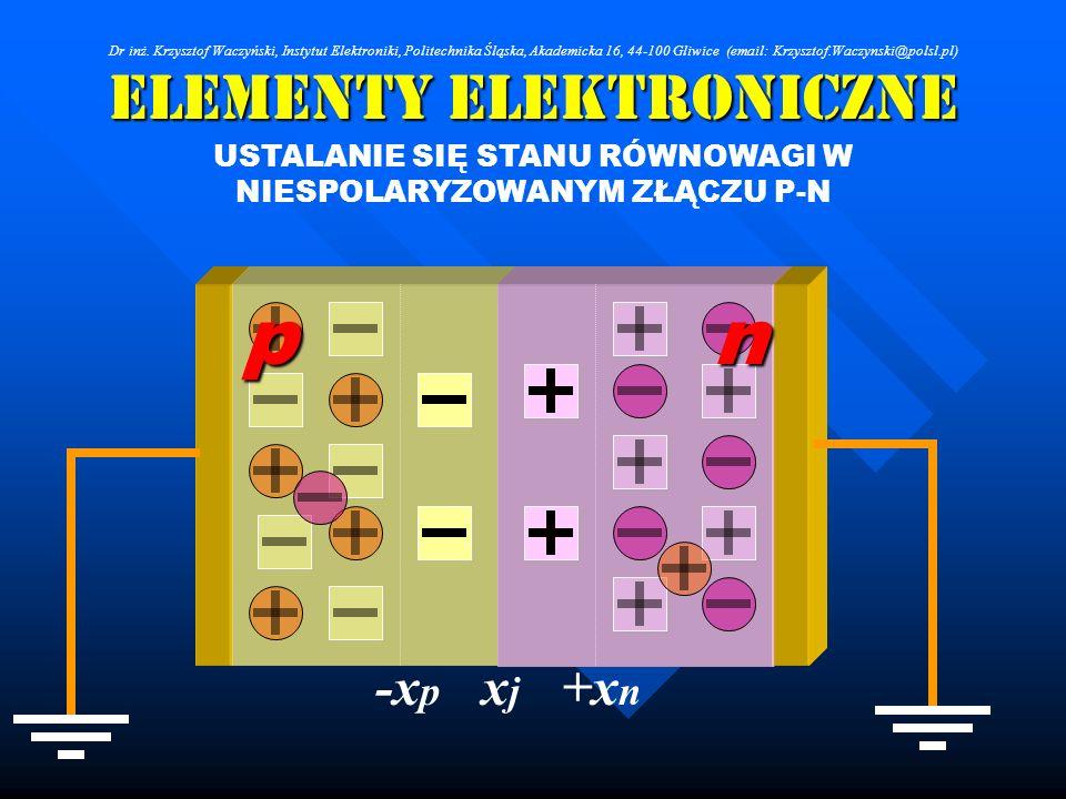 Elementy Elektroniczne USTALANIE SIĘ STANU RÓWNOWAGI W NIESPOLARYZOWANYM ZŁĄCZU P-N pn +x n xjxj -x p Dr inż. Krzysztof Waczyński, Instytut Elektronik