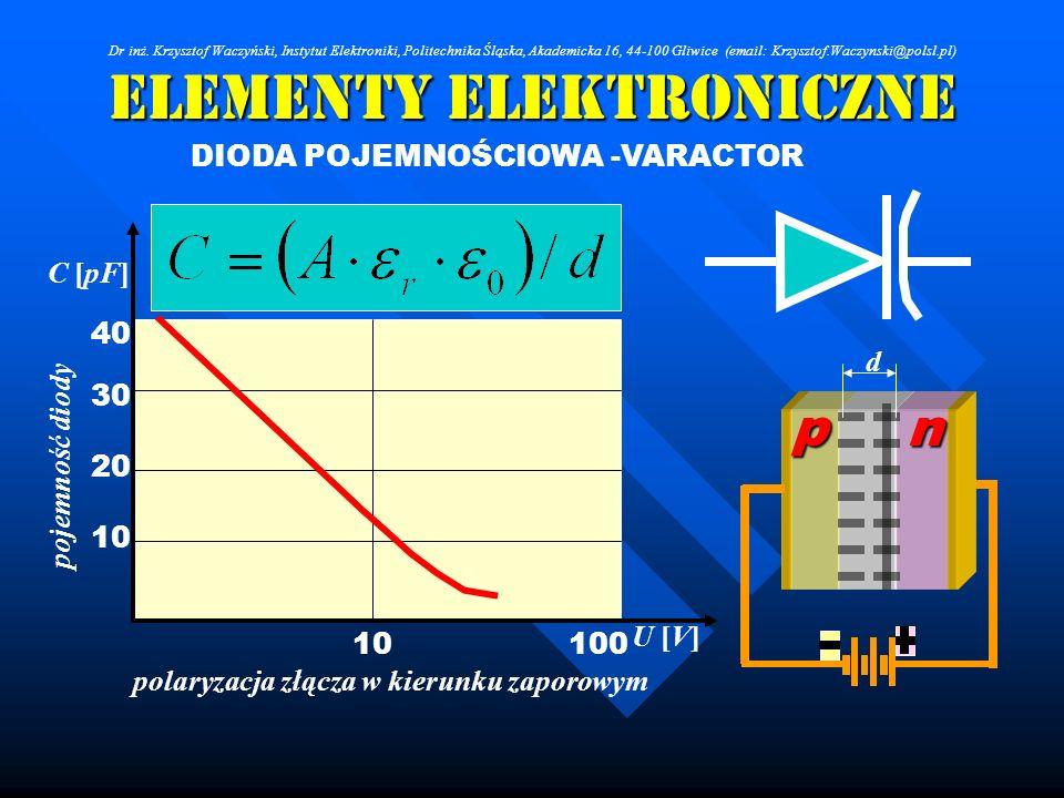 Elementy Elektroniczne DIODA POJEMNOŚCIOWA -VARACTOR 10100 10 20 30 40 polaryzacja złącza w kierunku zaporowym U [V]pojemność diody C [pF] np d Dr inż
