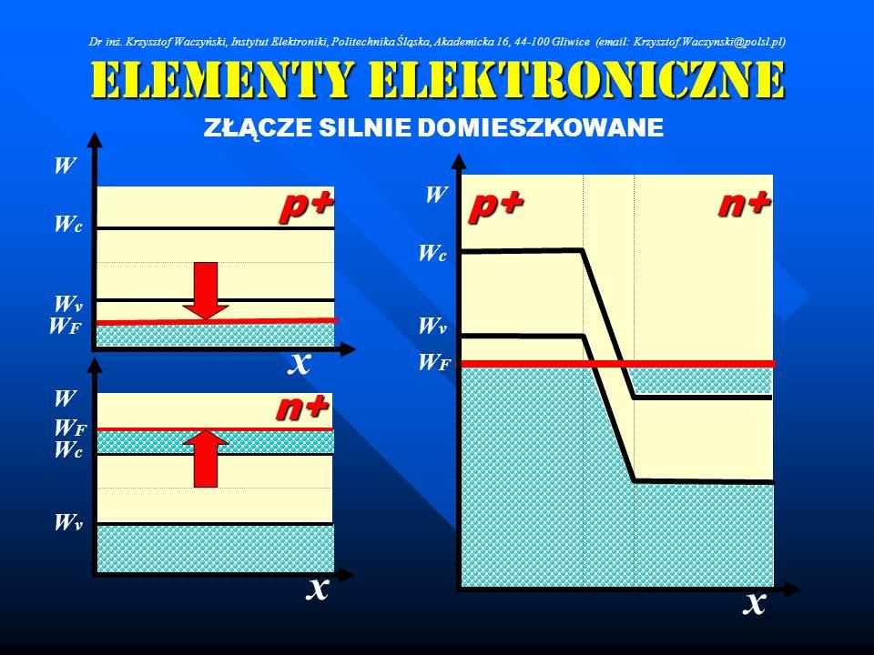 Elementy Elektroniczne ZŁĄCZE SILNIE DOMIESZKOWANE x x W WcWc WFWF WvWv p+n+ WFWF W p+ WcWc WvWv n+ x WFWF WcWc WvWv W Dr inż. Krzysztof Waczyński, In