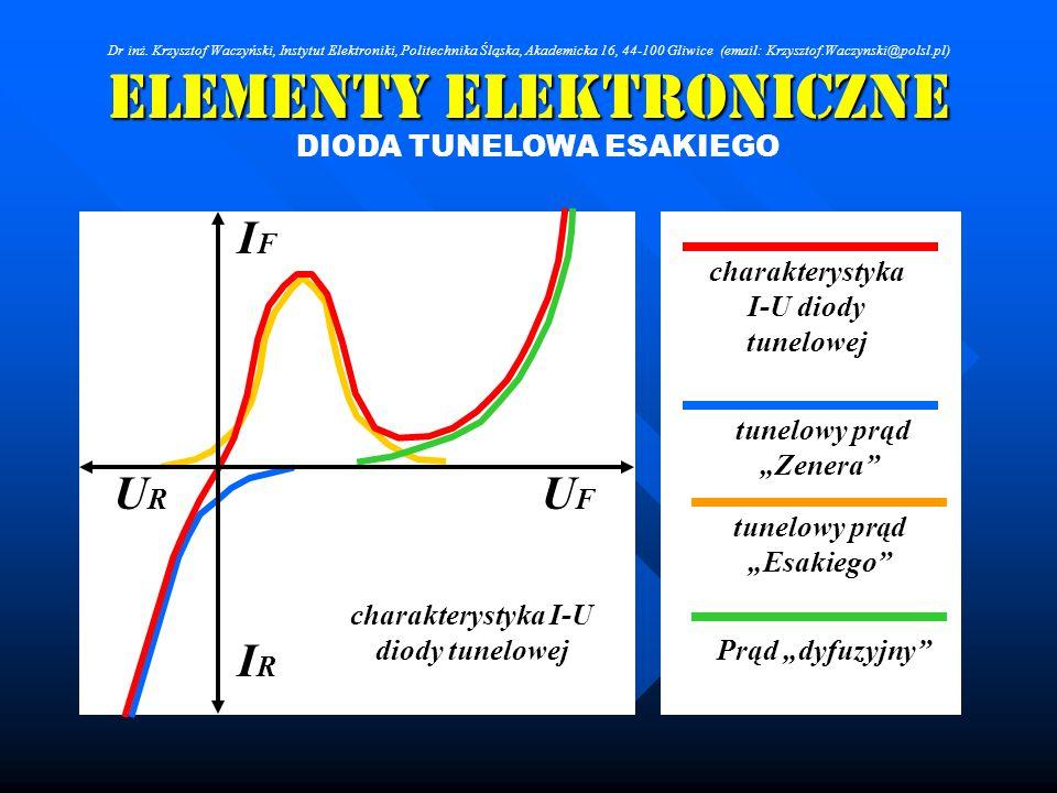 Elementy Elektroniczne DIODA TUNELOWA ESAKIEGO charakterystyka I-U diody tunelowej tunelowy prąd Zenera tunelowy prąd Esakiego Prąd dyfuzyjny IRIR IFI