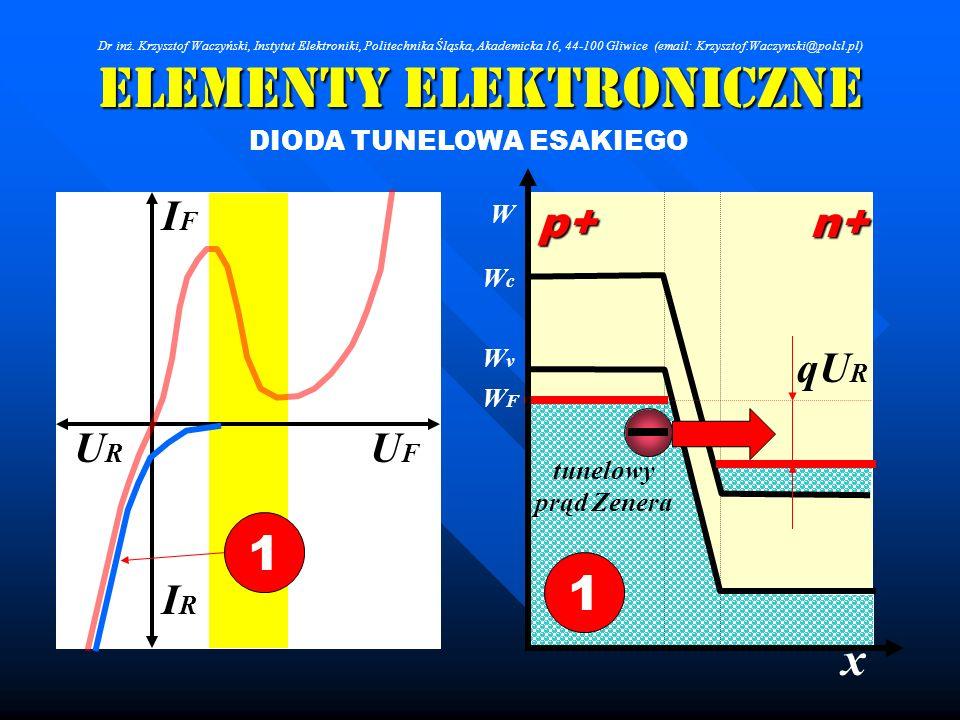 Elementy Elektroniczne DIODA TUNELOWA ESAKIEGO IRIR IFIF URUR UFUF 1 x W WcWc WFWF WvWv p+n+ 1 qU R tunelowy prąd Zenera Dr inż. Krzysztof Waczyński,