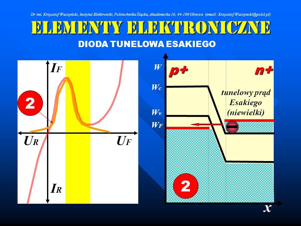 Elementy Elektroniczne DIODA TUNELOWA ESAKIEGO IRIR IFIF URUR UFUF 2 x W WcWc WFWF WvWv p+n+ 2 tunelowy prąd Esakiego (niewielki) Dr inż. Krzysztof Wa