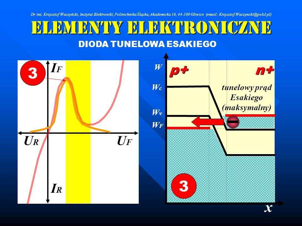 Elementy Elektroniczne DIODA TUNELOWA ESAKIEGO IRIR IFIF URUR UFUF 3 x W WcWc WFWF WvWv p+n+ 3 tunelowy prąd Esakiego (maksymalny) Dr inż. Krzysztof W