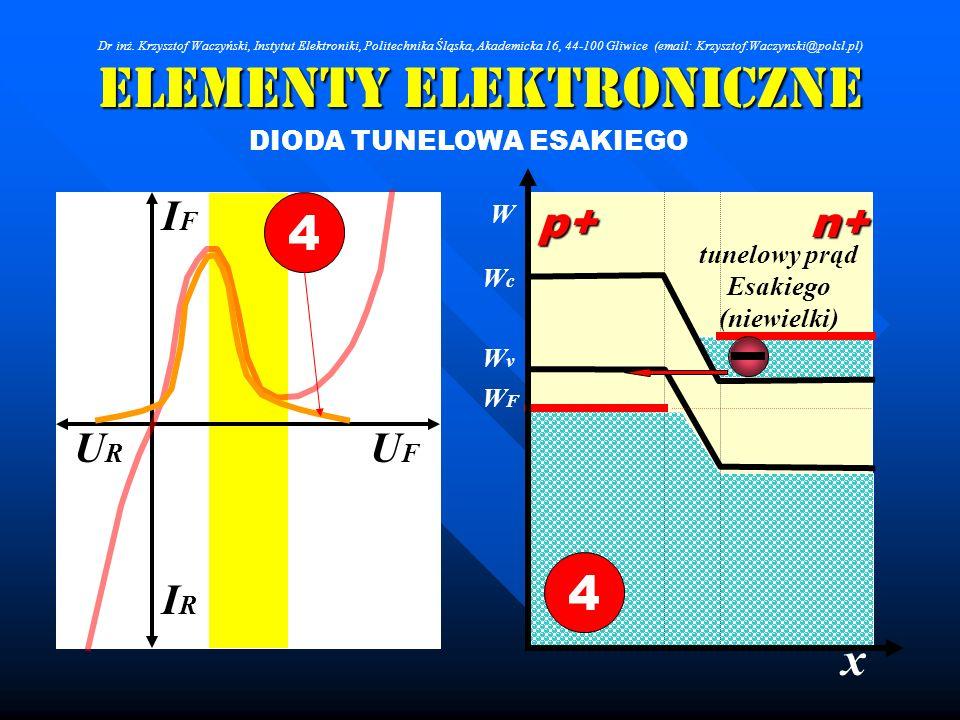 Elementy Elektroniczne DIODA TUNELOWA ESAKIEGO x IRIR IFIF URUR UFUF 4 W WcWc WFWF WvWv p+n+ 4 tunelowy prąd Esakiego (niewielki) Dr inż. Krzysztof Wa