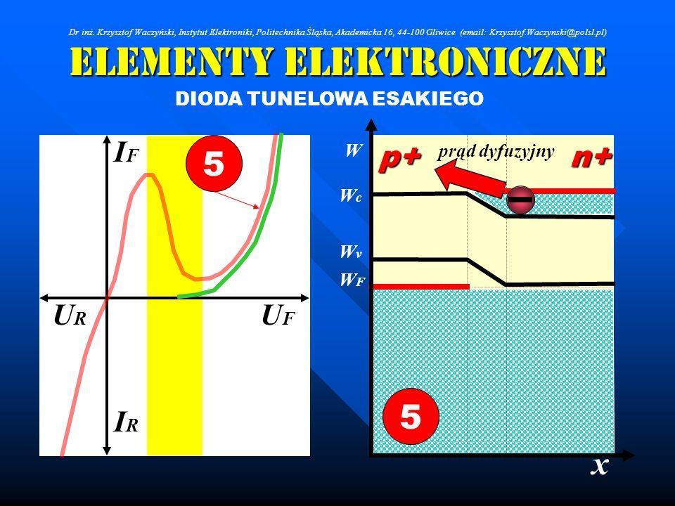 Elementy Elektroniczne DIODA TUNELOWA ESAKIEGO WcWc WFWF WvWv IRIR IFIF URUR UFUF 5 x Wp+n+ 5 prąd dyfuzyjny Dr inż. Krzysztof Waczyński, Instytut Ele