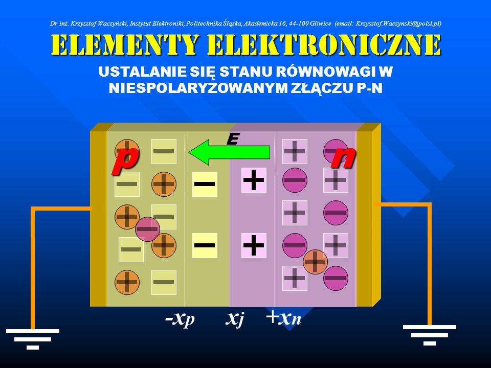 Elementy Elektroniczne USTALANIE SIĘ STANU RÓWNOWAGI W NIESPOLARYZOWANYM ZŁĄCZU P-N xjxj +x n -x p E pn Dr inż. Krzysztof Waczyński, Instytut Elektron