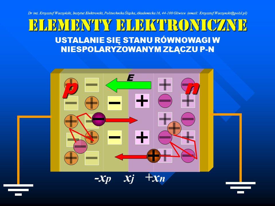 Elementy Elektroniczne USTALANIE SIĘ STANU RÓWNOWAGI W NIESPOLARYZOWANYM ZŁĄCZU P-N E pn +x n xjxj -x p Dr inż. Krzysztof Waczyński, Instytut Elektron