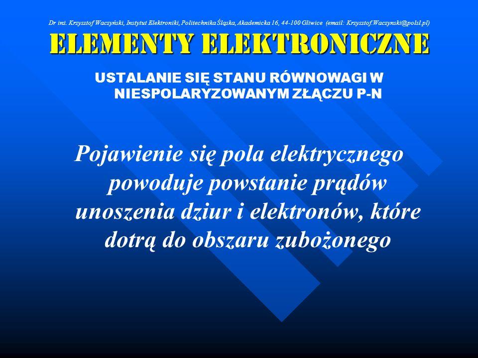 Elementy Elektroniczne USTALANIE SIĘ STANU RÓWNOWAGI W NIESPOLARYZOWANYM ZŁĄCZU P-N Pojawienie się pola elektrycznego powoduje powstanie prądów unosze