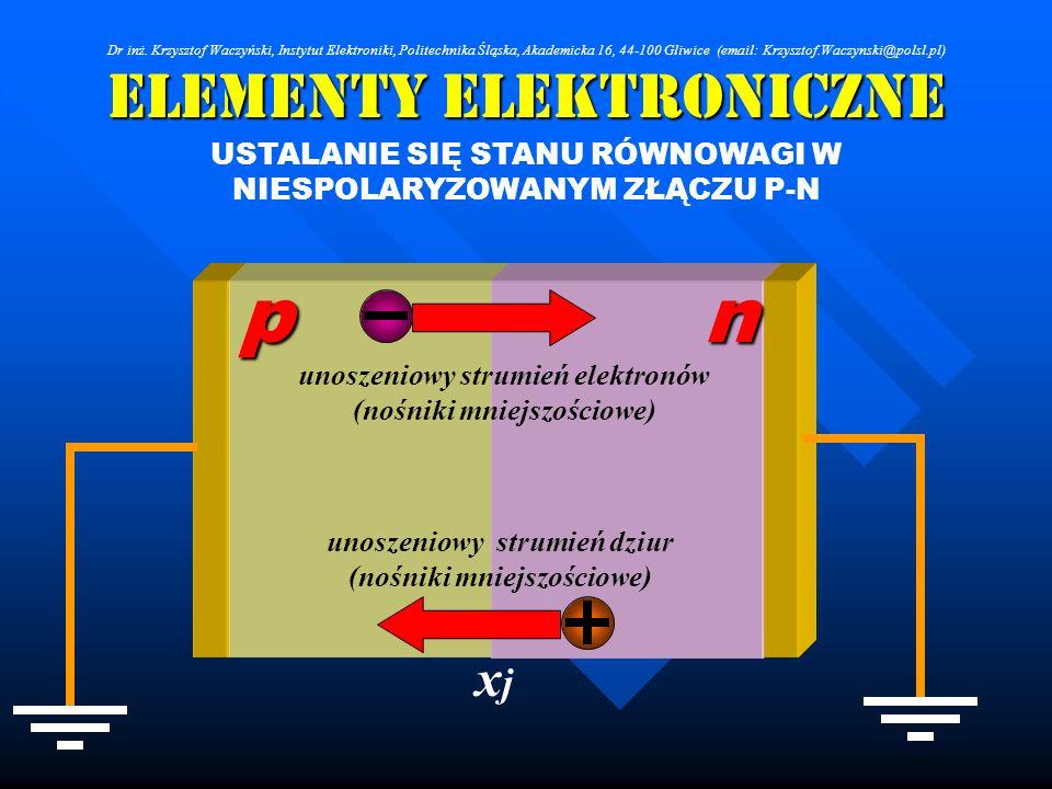 Elementy Elektroniczne USTALANIE SIĘ STANU RÓWNOWAGI W NIESPOLARYZOWANYM ZŁĄCZU P-N unoszeniowy strumień elektronów (nośniki mniejszościowe) unoszenio