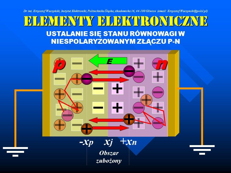 Elementy Elektroniczne USTALANIE SIĘ STANU RÓWNOWAGI W NIESPOLARYZOWANYM ZŁĄCZU P-N Enp Obszar zubożony +x n xjxj -x p Dr inż. Krzysztof Waczyński, In