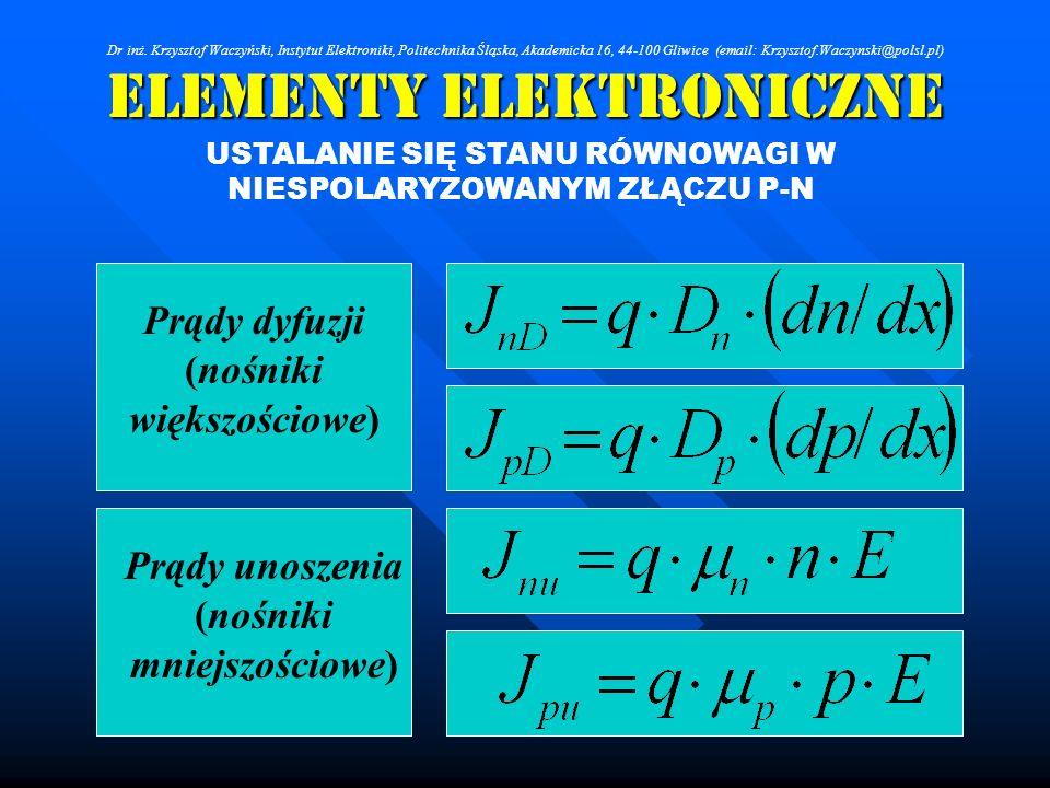Elementy Elektroniczne USTALANIE SIĘ STANU RÓWNOWAGI W NIESPOLARYZOWANYM ZŁĄCZU P-N Prądy dyfuzji (nośniki większościowe) Prądy unoszenia (nośniki mni