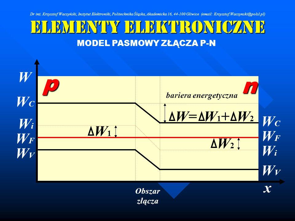 Elementy Elektroniczne MODEL PASMOWY ZŁĄCZA P-N WFWF WCWC WVWV n p WFWF WCWC WVWV x W W1W1 W2W2 W= W 1 + W 2 Obszar złącza bariera energetyczna WiWi W