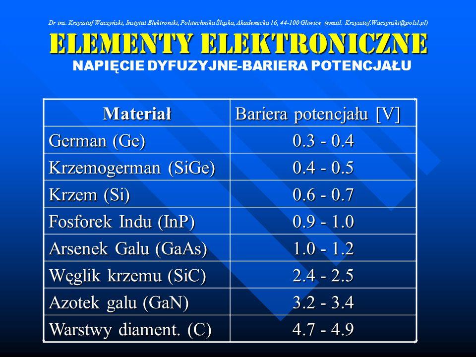 Elementy Elektroniczne NAPIĘCIE DYFUZYJNE-BARIERA POTENCJAŁU Materiał Bariera potencjału [V] German (Ge) 0.3 - 0.4 Krzemogerman (SiGe) 0.4 - 0.5 Krzem