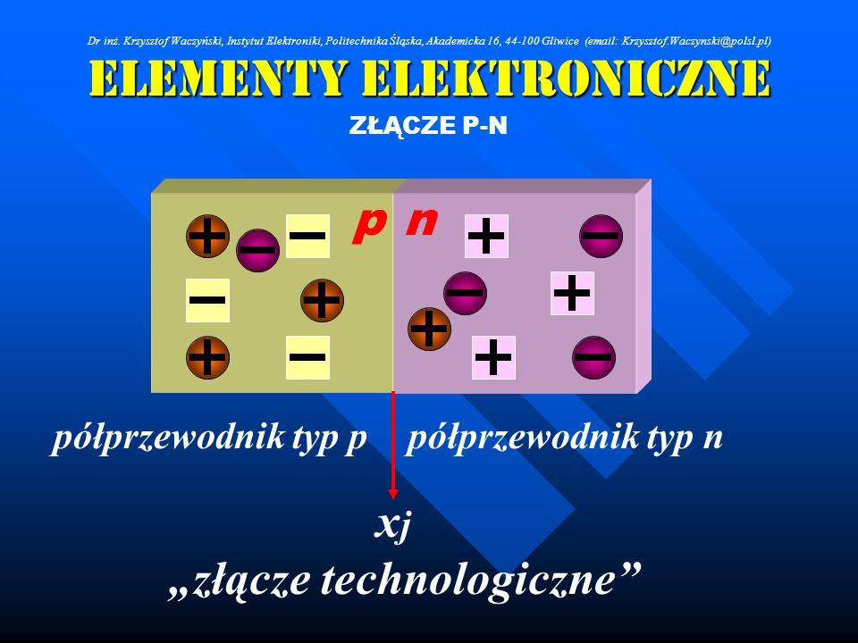 Elementy Elektroniczne ZŁĄCZE P-N np półprzewodnik typ ppółprzewodnik typ n xjxj złącze technologiczne Dr inż. Krzysztof Waczyński, Instytut Elektroni