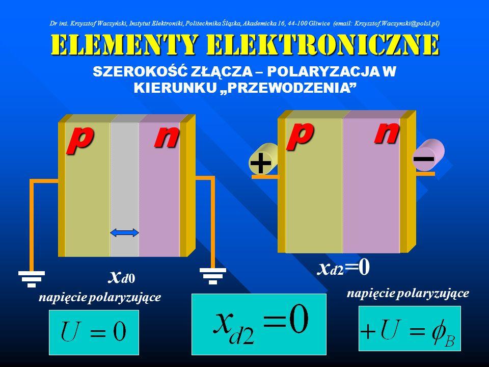 Elementy Elektroniczne SZEROKOŚĆ ZŁĄCZA – POLARYZACJA W KIERUNKU PRZEWODZENIA p p n xd0xd0 n xd2=0xd2=0 napięcie polaryzujące Dr inż. Krzysztof Waczyń