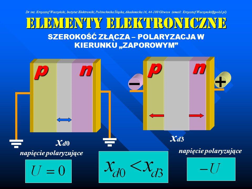 Elementy Elektroniczne SZEROKOŚĆ ZŁĄCZA – POLARYZACJA W KIERUNKU ZAPOROWYM p p n xd0xd0 n xd3xd3 napięcie polaryzujące Dr inż. Krzysztof Waczyński, In