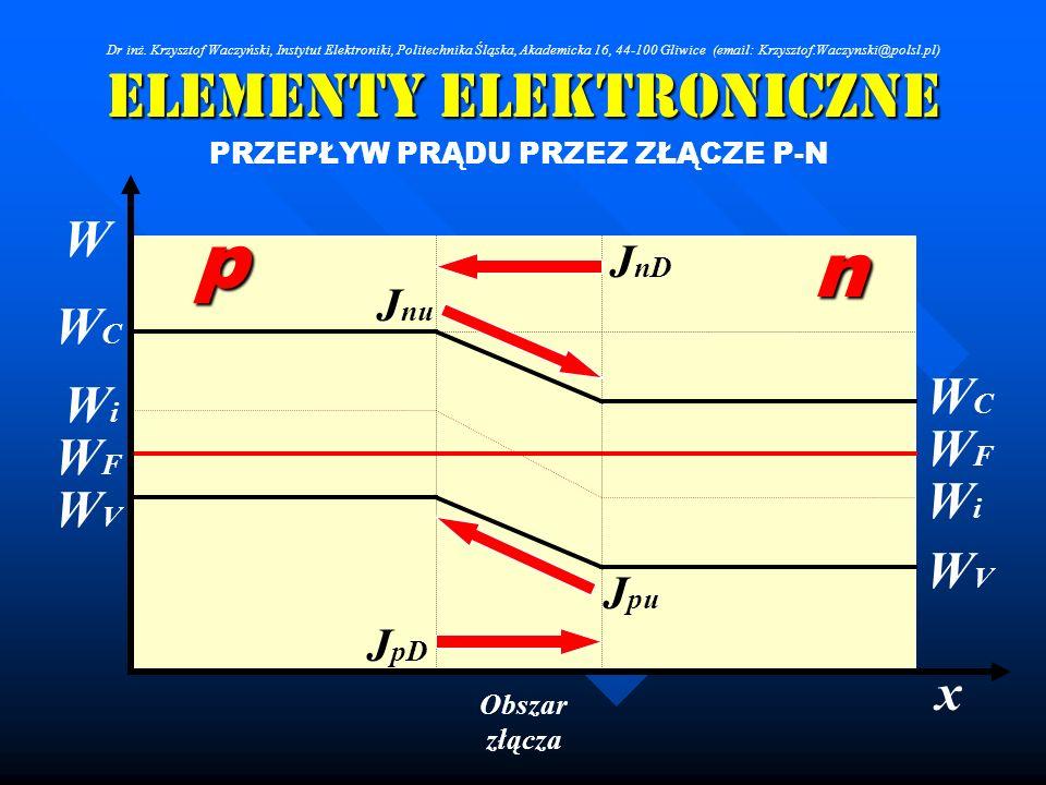 Elementy Elektroniczne PRZEPŁYW PRĄDU PRZEZ ZŁĄCZE P-N Obszar złącza WFWF WCWC WVWV n p WFWF WCWC WVWV x W WiWi WiWi J nD J pD J nu J pu Dr inż. Krzys