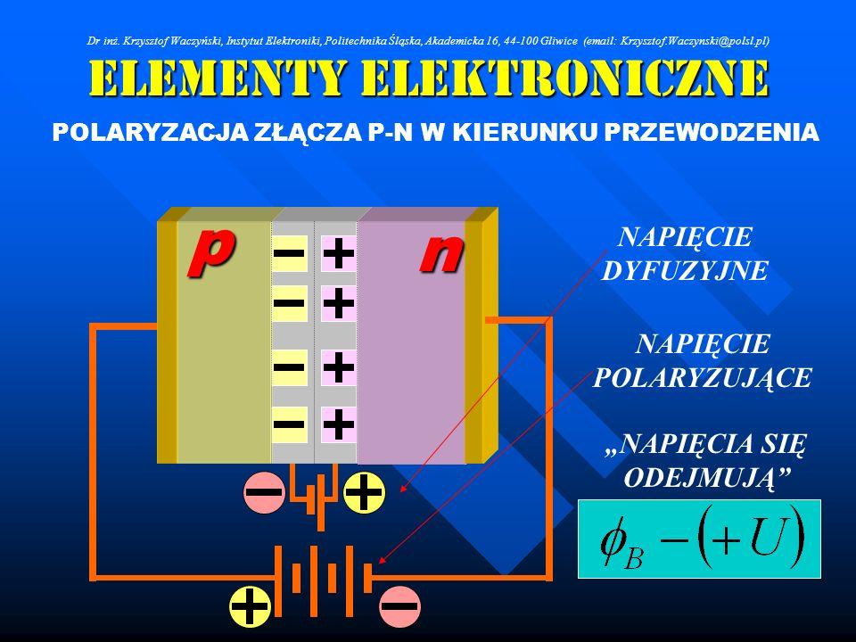Elementy Elektroniczne POLARYZACJA ZŁĄCZA P-N W KIERUNKU PRZEWODZENIA n p NAPIĘCIE POLARYZUJĄCE NAPIĘCIE DYFUZYJNE NAPIĘCIA SIĘ ODEJMUJĄ Dr inż. Krzys