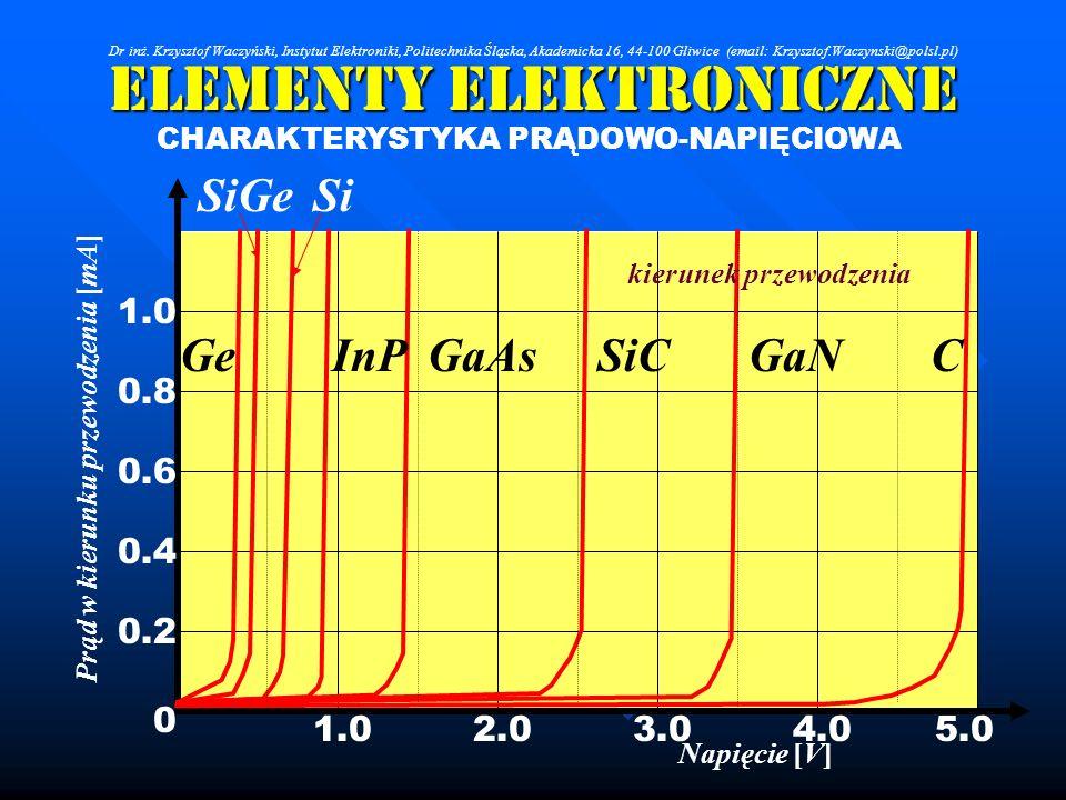 Elementy Elektroniczne CHARAKTERYSTYKA PRĄDOWO-NAPIĘCIOWA 1.0 0.8 0.6 0.4 0.2 0 1.02.03.04.05.0 CGaNSiCGaAsInPSiSiGeGe Napięcie [V] Prąd w kierunku pr