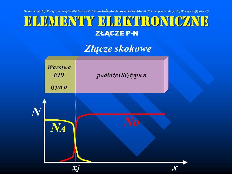 Elementy Elektroniczne ZŁĄCZE P-N Złącze skokowe NDND NANA xxjxj N podłoże (Si) typu n Warstwa EPI typu p Dr inż. Krzysztof Waczyński, Instytut Elektr
