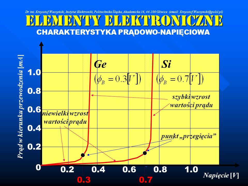 Elementy Elektroniczne CHARAKTERYSTYKA PRĄDOWO-NAPIĘCIOWA Napięcie [V] 1.0 0.8 0.6 0.4 0.2 0 0.40.60.81.0 Prąd w kierunku przewodzenia [mA] SiGe niewi