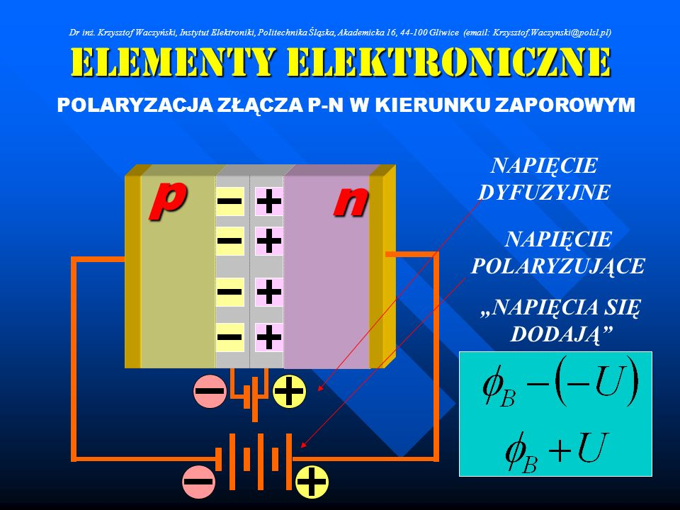 Elementy Elektroniczne POLARYZACJA ZŁĄCZA P-N W KIERUNKU ZAPOROWYM n p NAPIĘCIE POLARYZUJĄCE NAPIĘCIE DYFUZYJNE NAPIĘCIA SIĘ DODAJĄ Dr inż. Krzysztof