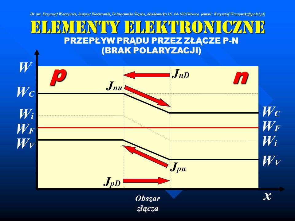 Elementy Elektroniczne PRZEPŁYW PRĄDU PRZEZ ZŁĄCZE P-N (BRAK POLARYZACJI) Obszar złącza WFWF WCWC WVWV n p WFWF WCWC WVWV x W WiWi WiWi J nD J pD J nu