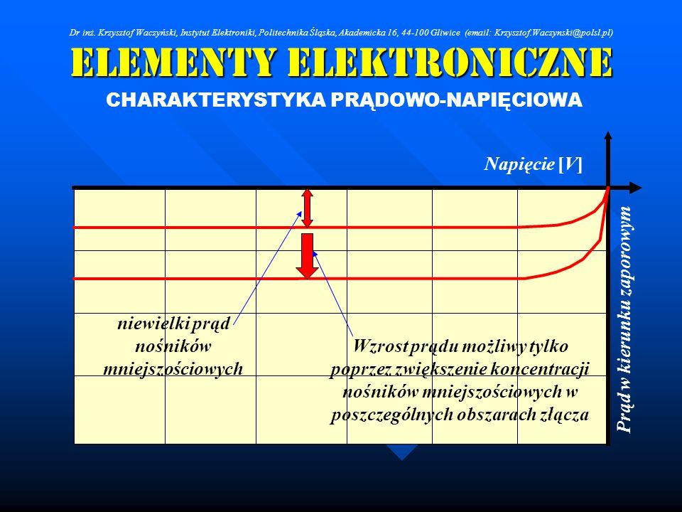 Elementy Elektroniczne CHARAKTERYSTYKA PRĄDOWO-NAPIĘCIOWA niewielki prąd nośników mniejszościowych Wzrost prądu możliwy tylko poprzez zwiększenie konc
