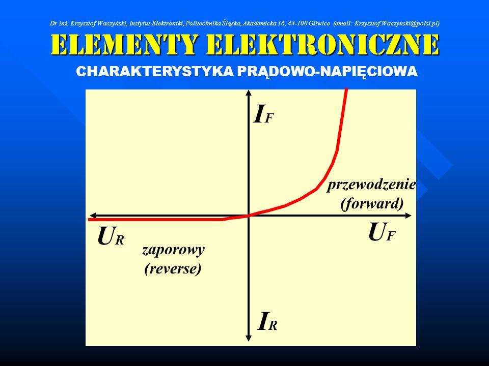 Elementy Elektroniczne CHARAKTERYSTYKA PRĄDOWO-NAPIĘCIOWA UFUF IFIF IRIR URUR zaporowy (reverse) przewodzenie (forward) Dr inż. Krzysztof Waczyński, I