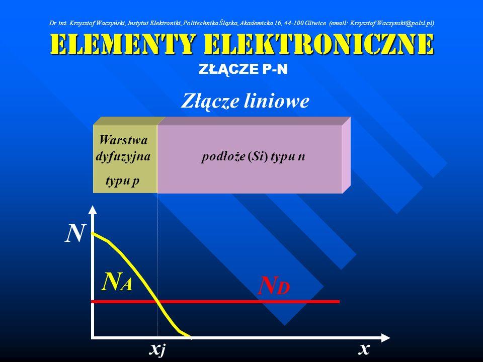 Elementy Elektroniczne ZŁĄCZE P-N Złącze liniowe NDND NANA xxjxj N podłoże (Si) typu n Warstwa dyfuzyjna typu p Dr inż. Krzysztof Waczyński, Instytut