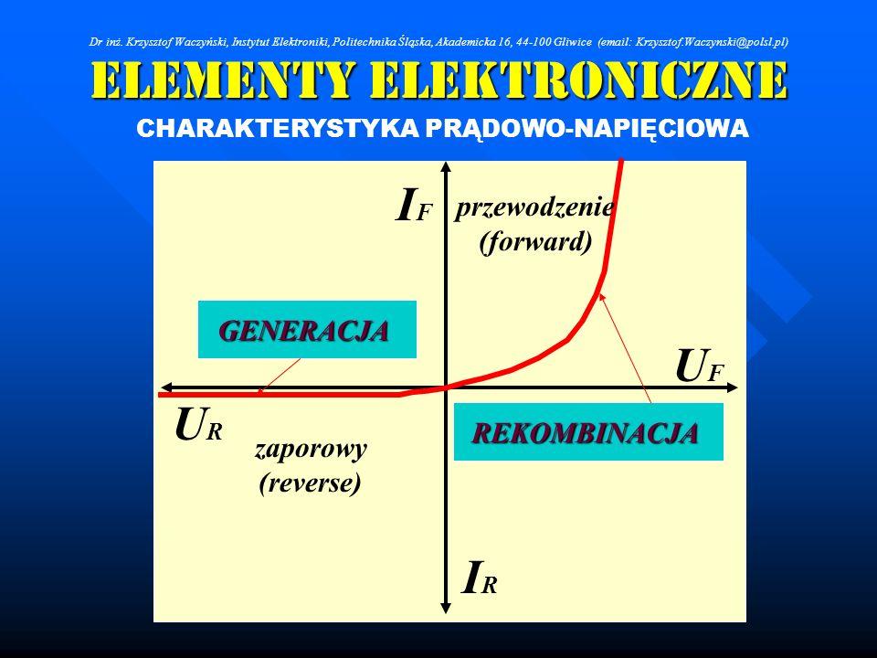 Elementy Elektroniczne CHARAKTERYSTYKA PRĄDOWO-NAPIĘCIOWA UFUF IFIF IRIR URUR zaporowy (reverse) przewodzenie (forward) GENERACJA REKOMBINACJA Dr inż.