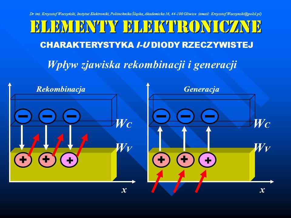 Elementy Elektroniczne CHARAKTERYSTYKA I-U DIODY RZECZYWISTEJ Wpływ zjawiska rekombinacji i generacji + + WCWC WVWV x + Rekombinacja + + WCWC WVWV x +