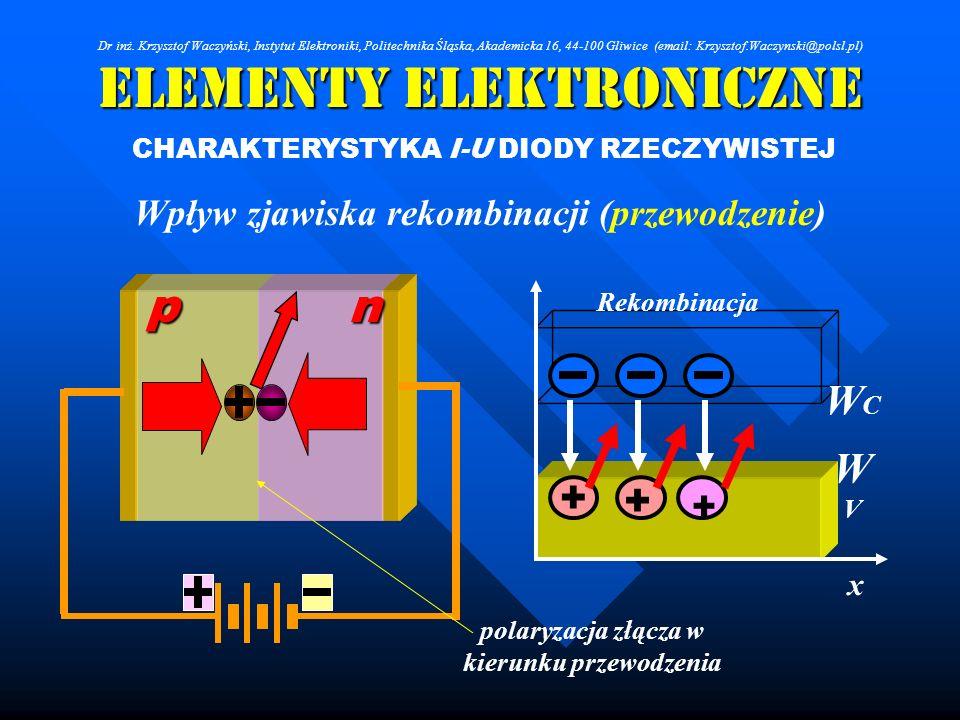 Elementy Elektroniczne CHARAKTERYSTYKA I-U DIODY RZECZYWISTEJ Wpływ zjawiska rekombinacji (przewodzenie) + + WCWC WVWV x + Rekombinacja polaryzacja zł