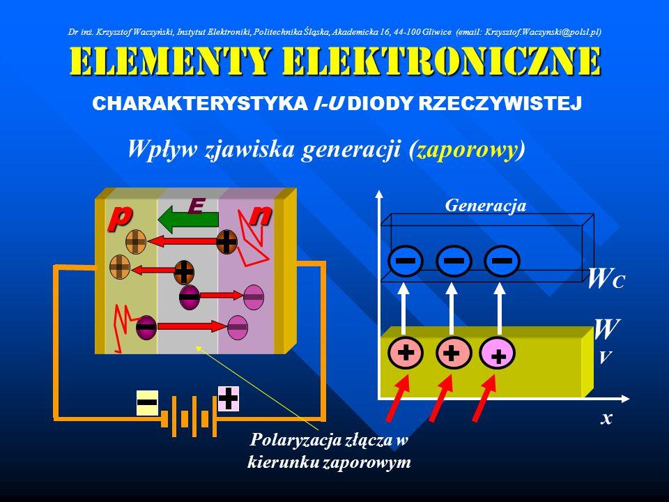 Elementy Elektroniczne CHARAKTERYSTYKA I-U DIODY RZECZYWISTEJ Wpływ zjawiska generacji (zaporowy) + + WCWC WVWV x + Generacja Polaryzacja złącza w kie