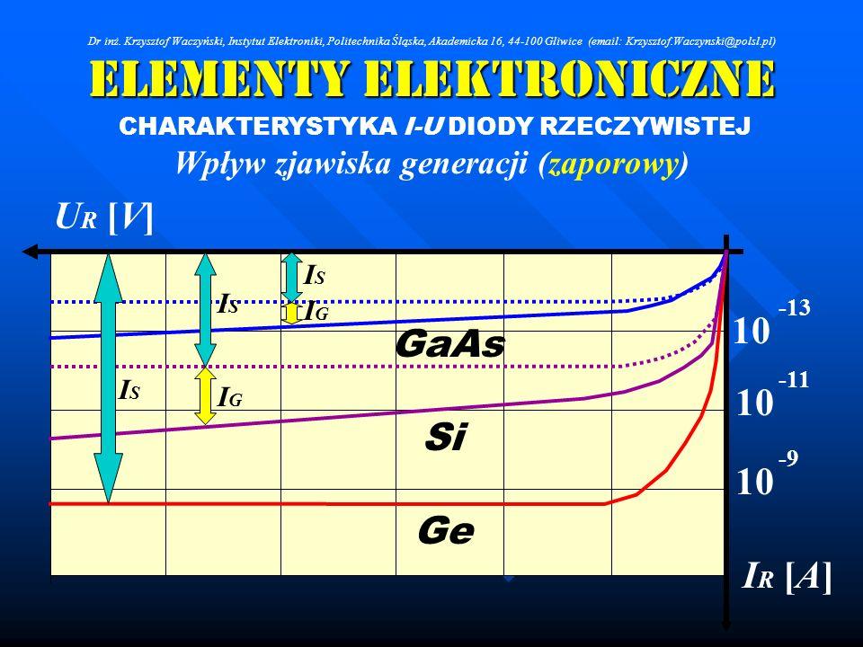 Elementy Elektroniczne CHARAKTERYSTYKA I-U DIODY RZECZYWISTEJ Wpływ zjawiska generacji (zaporowy) U R [V] ISIS ISIS ISIS IGIG IGIG 10 -13 -11 -9 I R [