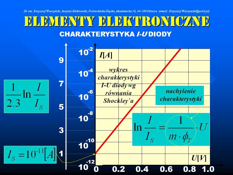 Elementy Elektroniczne CHARAKTERYSTYKA I-U DIODY 10 -12 -10 -8 -6 -4 -2 0.20.40.60.81.00 U[V]U[V] I[A]I[A] 1 3 5 7 9 nachylenie charakterystyki wykres