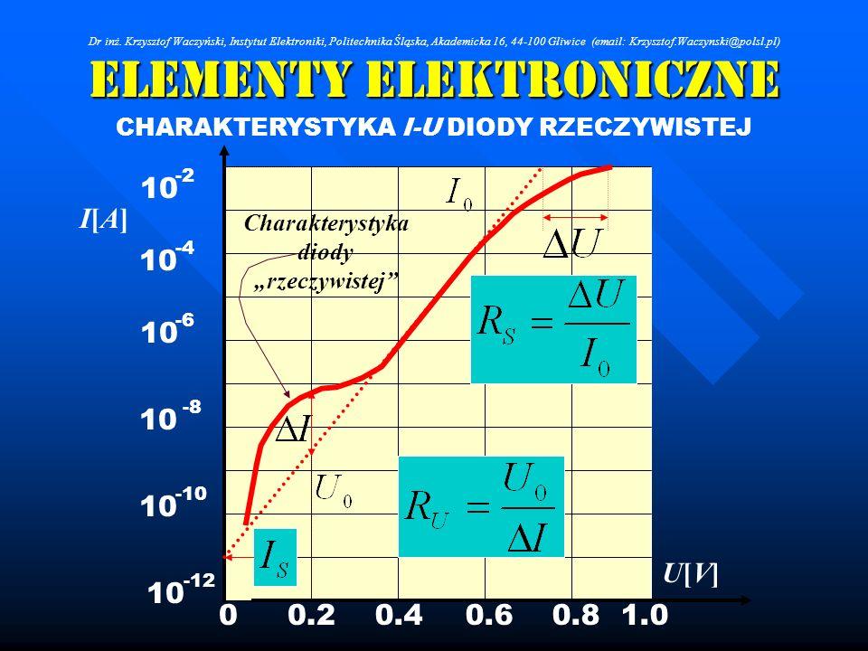 Elementy Elektroniczne CHARAKTERYSTYKA I-U DIODY RZECZYWISTEJ 10 -12 -10 -8 -6 -4 -2 0.20.40.60.81.00 U[V]U[V] I[A]I[A] Charakterystyka diody rzeczywi