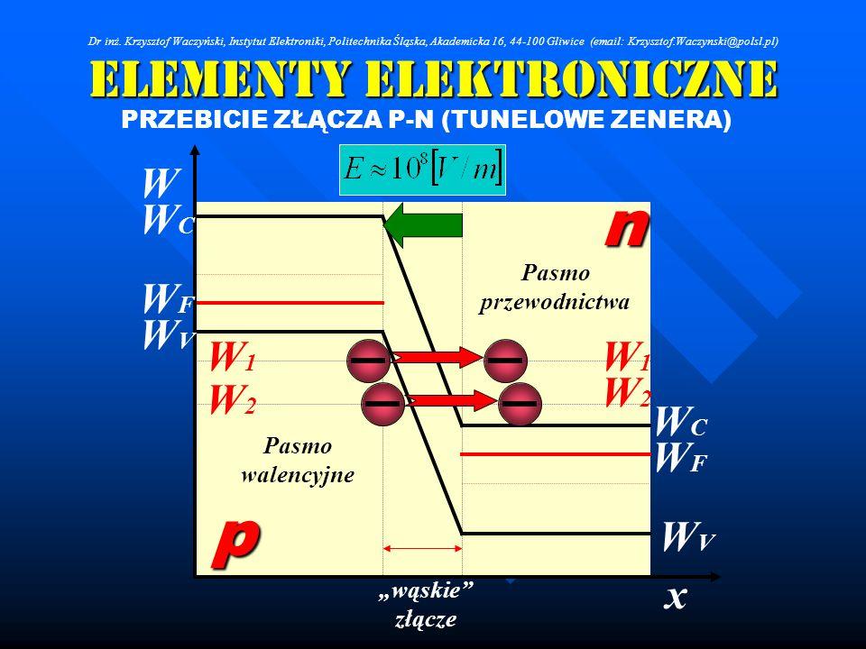 Elementy Elektroniczne PRZEBICIE ZŁĄCZA P-N (TUNELOWE ZENERA) Pasmo przewodnictwa Pasmo walencyjne WFWF WFWF WVWV WVWV WCWC WCWC W W1W1 W2W2 W1W1 W2W2
