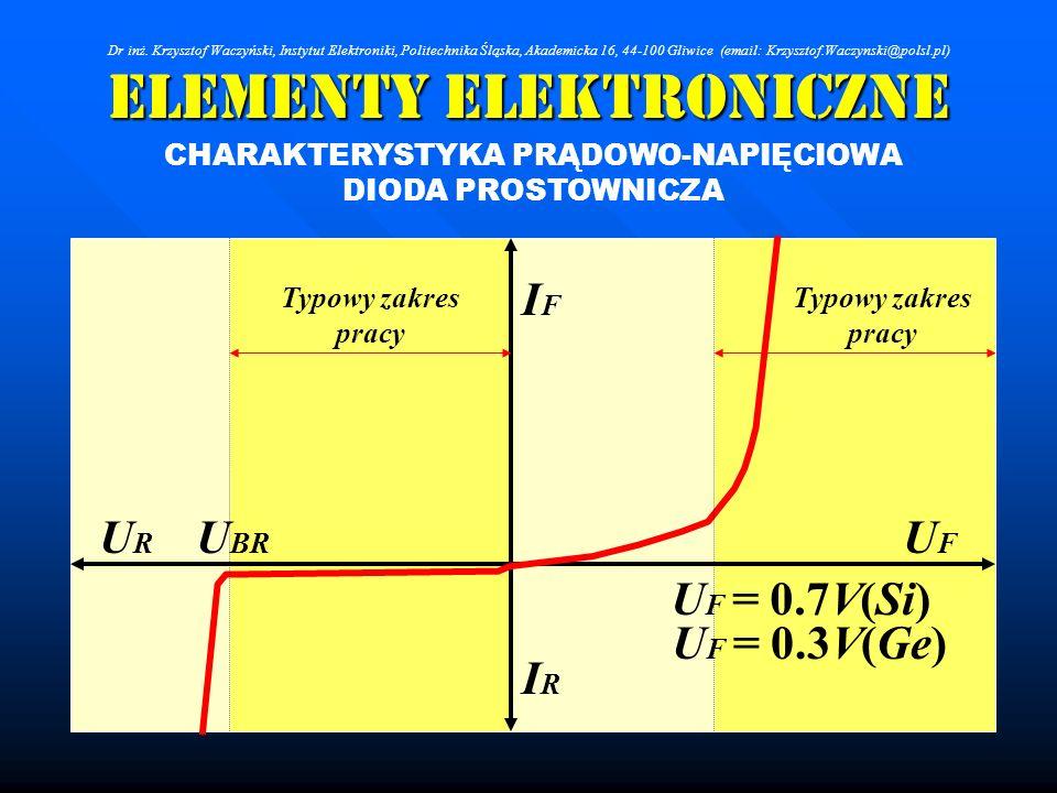 Elementy Elektroniczne CHARAKTERYSTYKA PRĄDOWO-NAPIĘCIOWA DIODA PROSTOWNICZA Typowy zakres pracy UFUF URUR IFIF IRIR U BR U F = 0.7V(Si) U F = 0.3V(Ge