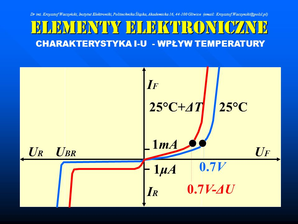 Elementy Elektroniczne CHARAKTERYSTYKA I-U - WPŁYW TEMPERATURY UFUF URUR IFIF IRIR U BR 0.7V 1mA 1μA1μA 0.7V-ΔU 25°C25°C+ΔT Dr inż. Krzysztof Waczyńsk