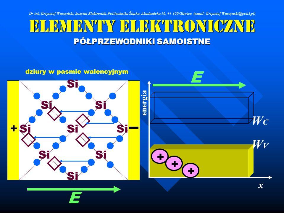 Elementy Elektroniczne PÓŁPRZEWODNIKI SAMOISTNE Si dziury w pasmie walencyjnym WCWC WVWV x energia + E E + + + Dr inż. Krzysztof Waczyński, Instytut E